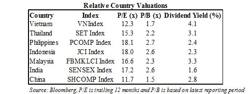 Relative-Country-Valuations