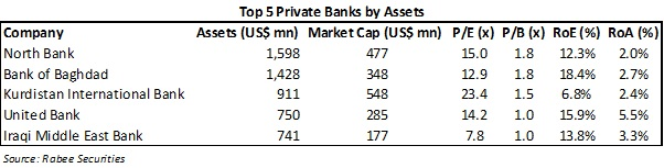 Top5PrivateBanksbyAssets