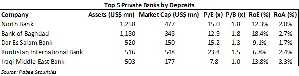 Top5PrivateBanksbyDeposits